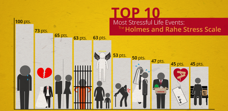 Top 10 Most Stressful Life Events: The Holmes And Rahe Stress Scale | PainDoctor.com