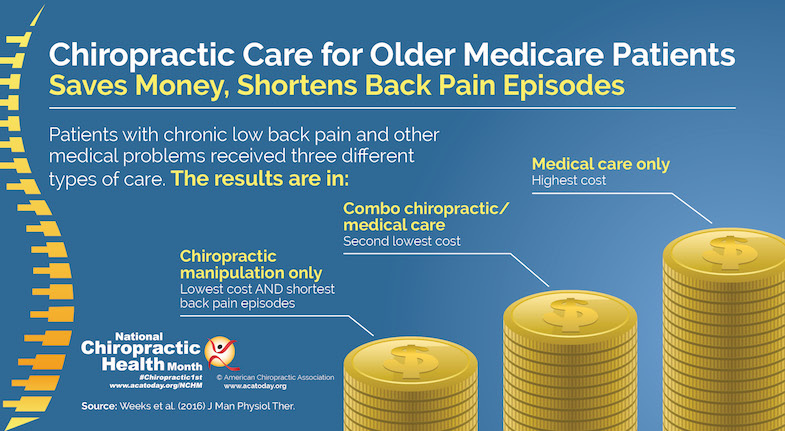 34 Powerful Benefits Of Chiropractic Care For Pain Patients | PainDoctor.com